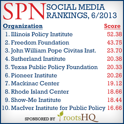 State Policy Network social media rankings